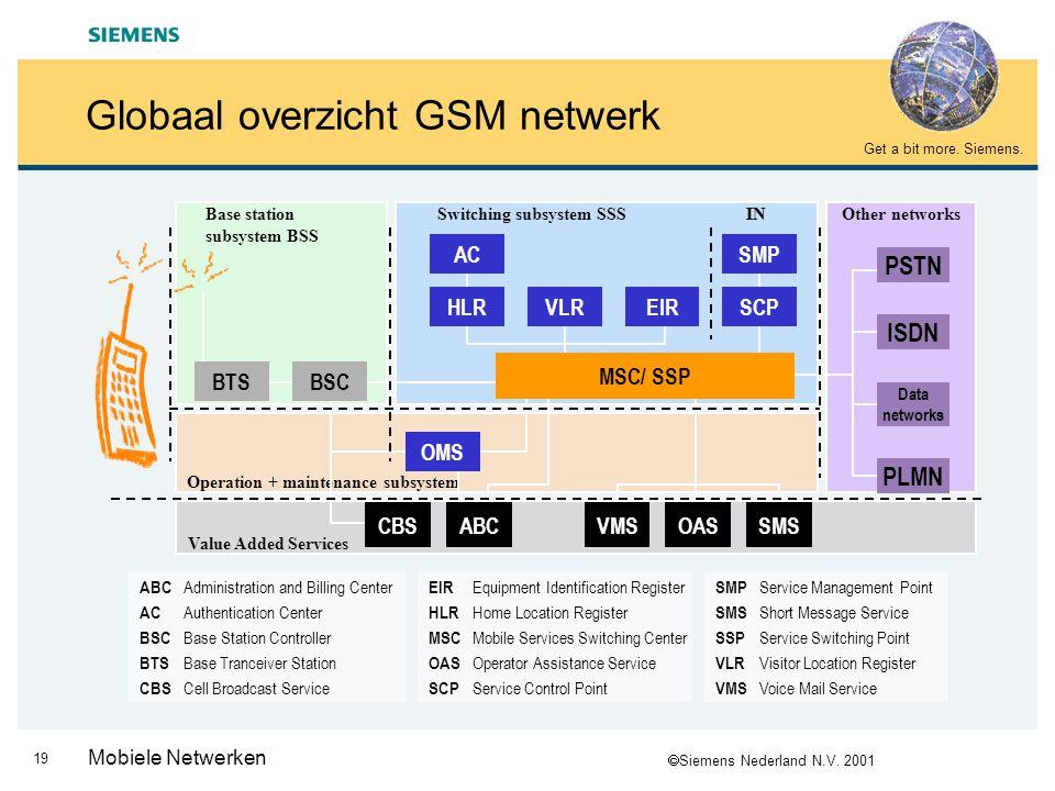 Globaal overzicht GSM netwerk