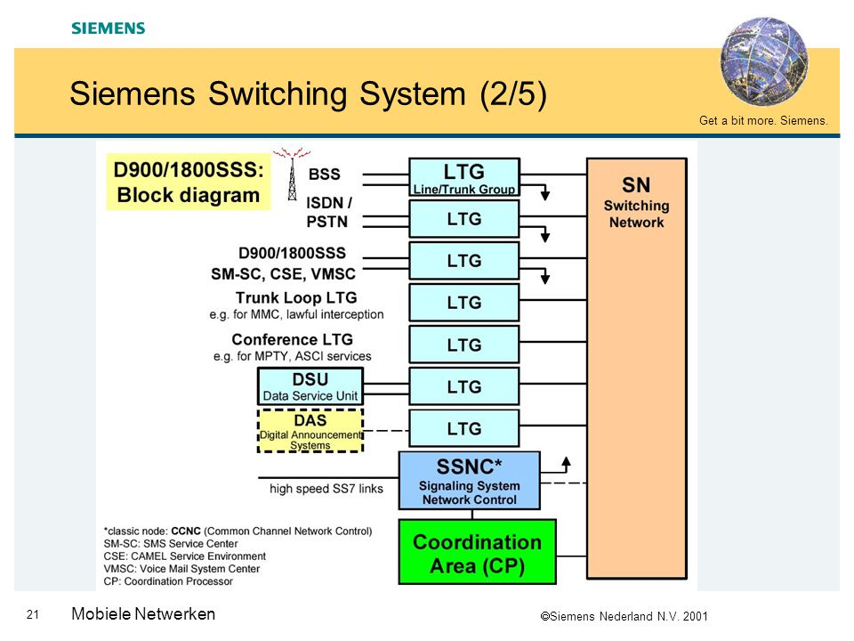 Siemens Switching System (2/5)