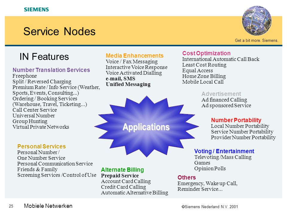 Service Nodes IN Features Applications Cost Optimization