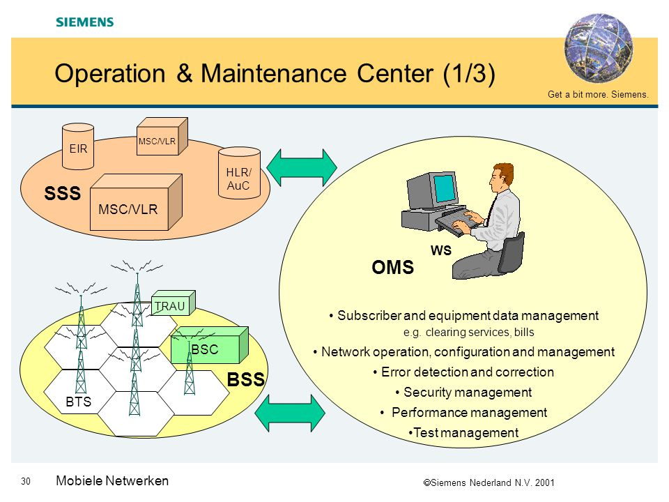 Operation & Maintenance Center (1/3)