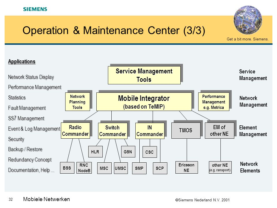 Operation & Maintenance Center (3/3)