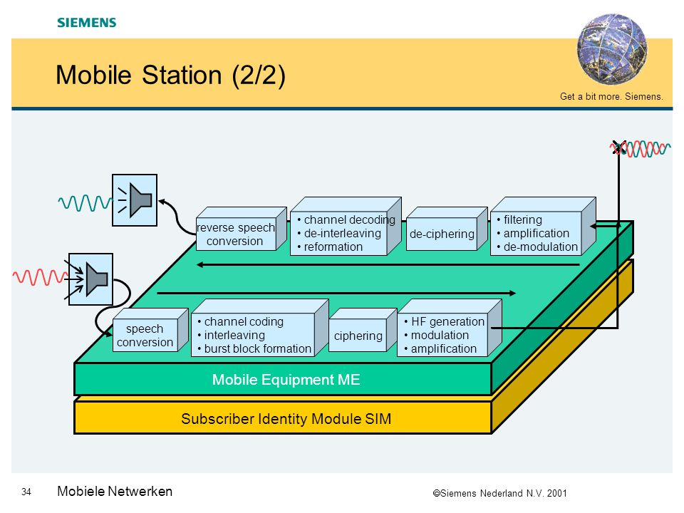 Mobile Station (2/2)  Mobile Equipment ME