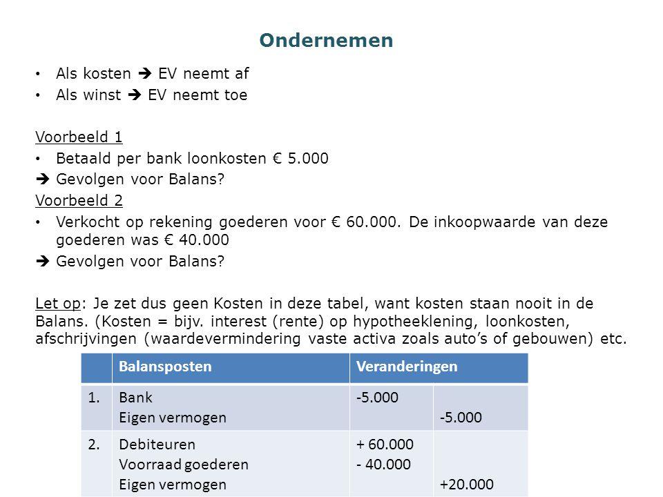 Ondernemen Balansposten Veranderingen 1. Bank Eigen vermogen -5.000 2.