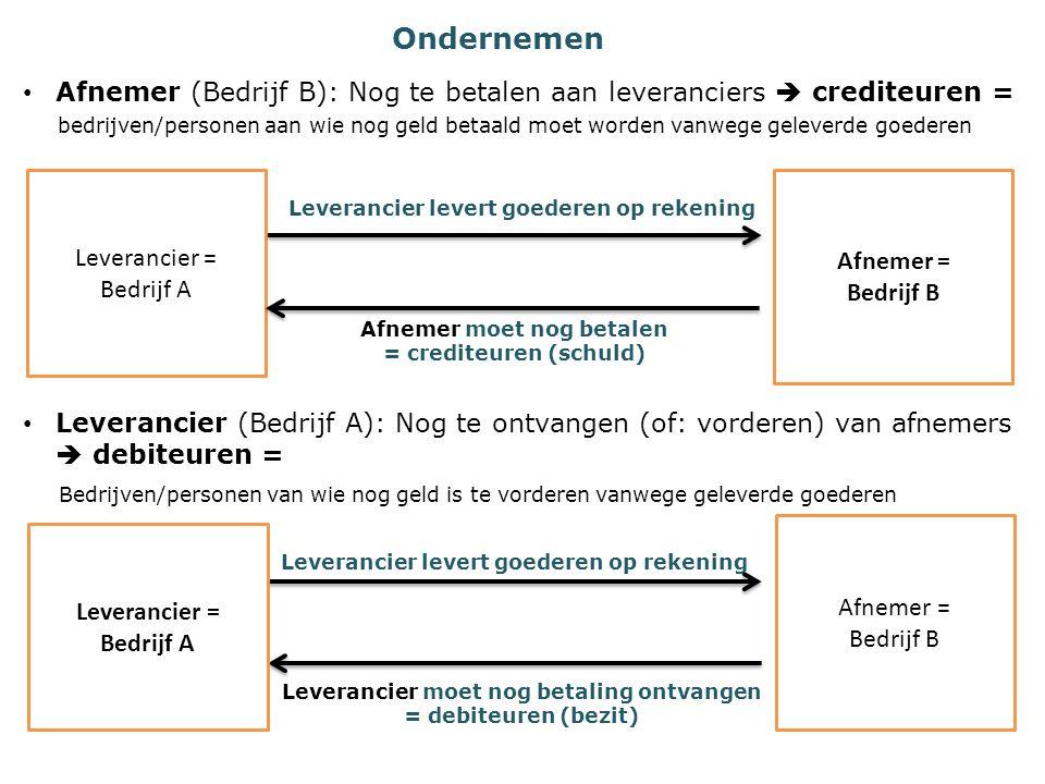 Ondernemen Afnemer (Bedrijf B): Nog te betalen aan leveranciers  crediteuren =