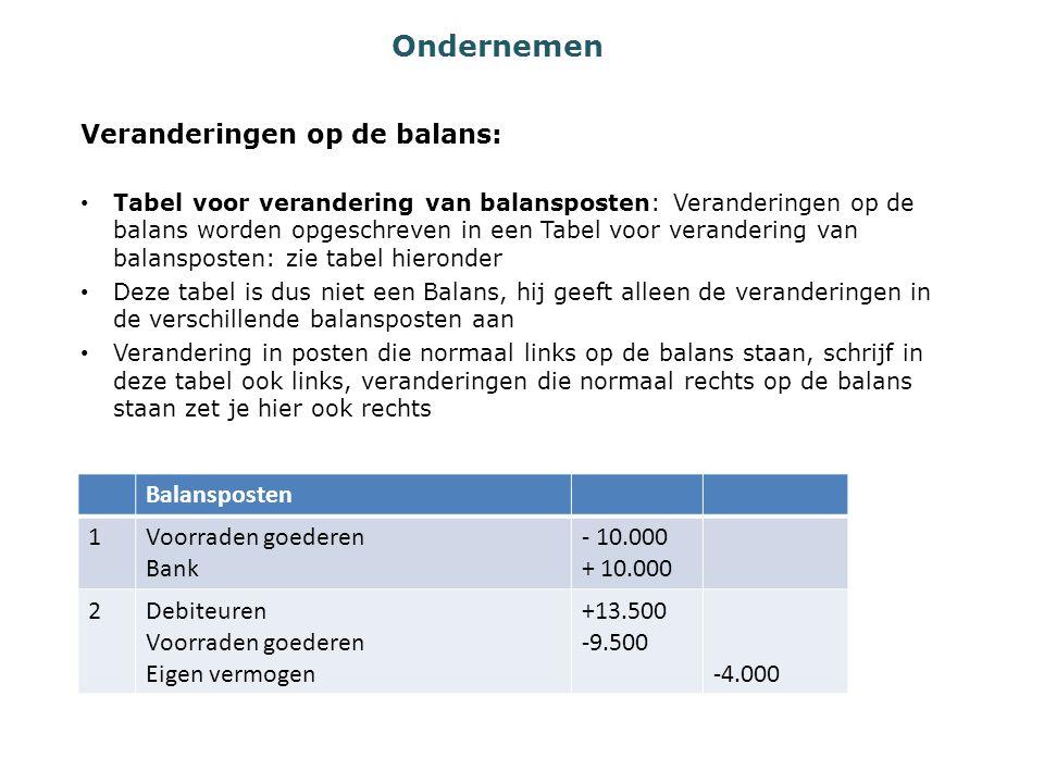 Ondernemen Veranderingen op de balans: Balansposten 1