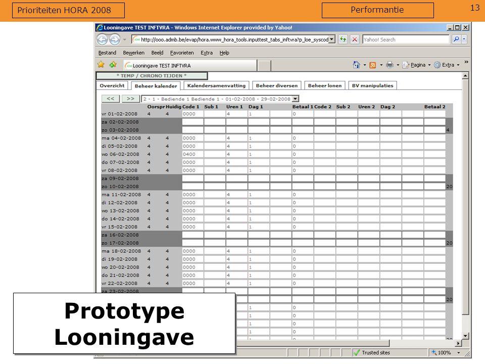 Prioriteiten HORA 2008 Performantie Prototype Looningave