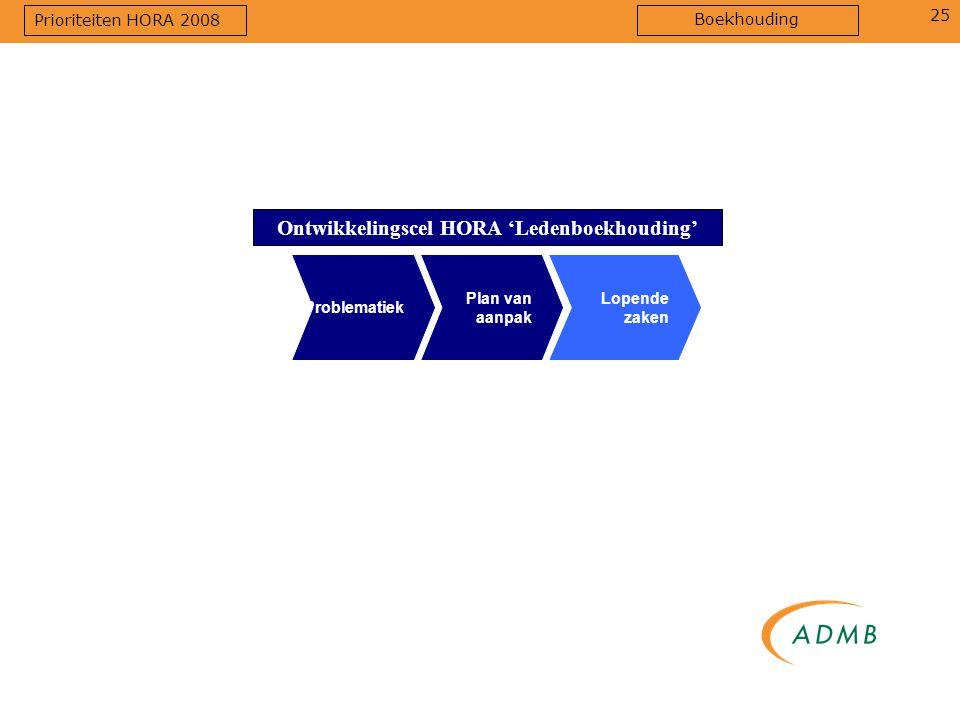 Ontwikkelingscel HORA 'Ledenboekhouding'