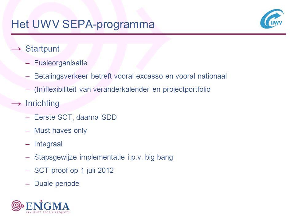 Het UWV SEPA-programma