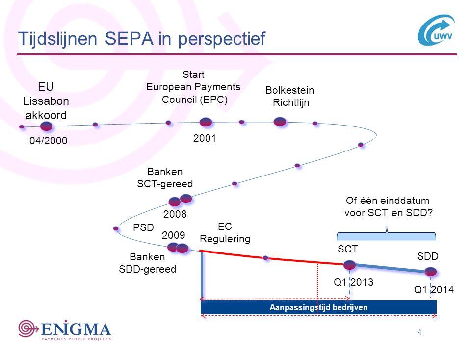 Tijdslijnen SEPA in perspectief
