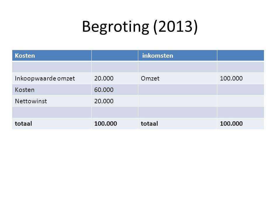 Begroting (2013) Kosten inkomsten Inkoopwaarde omzet 20.000 Omzet