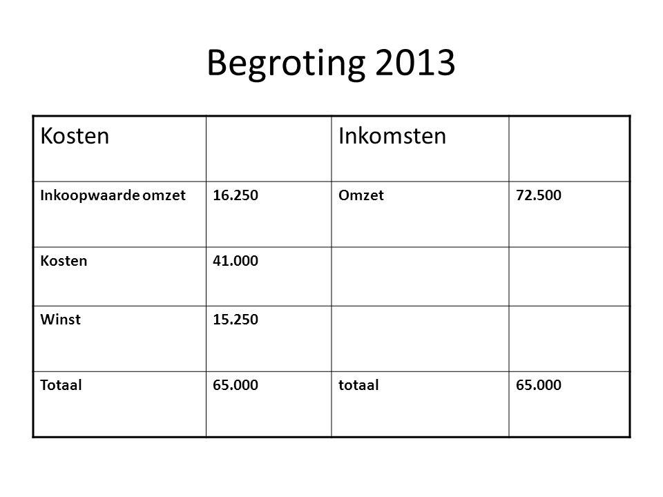 Begroting 2013 Kosten Inkomsten Inkoopwaarde omzet 16.250 Omzet 72.500