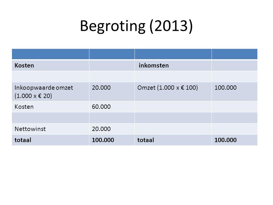 Begroting (2013) Kosten inkomsten Inkoopwaarde omzet (1.000 x € 20)