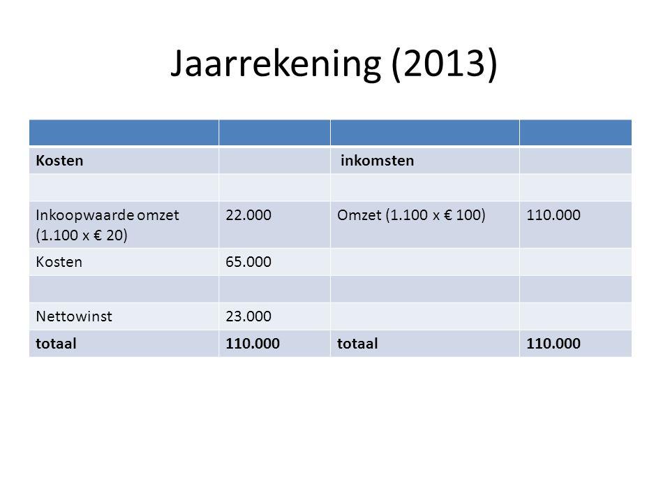 Jaarrekening (2013) Kosten inkomsten Inkoopwaarde omzet (1.100 x € 20)