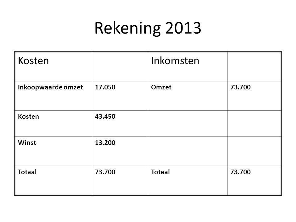 Rekening 2013 Kosten Inkomsten Inkoopwaarde omzet 17.050 Omzet 73.700