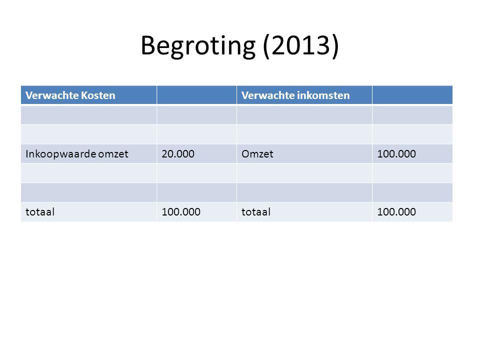 Begroting (2013) Verwachte Kosten Verwachte inkomsten