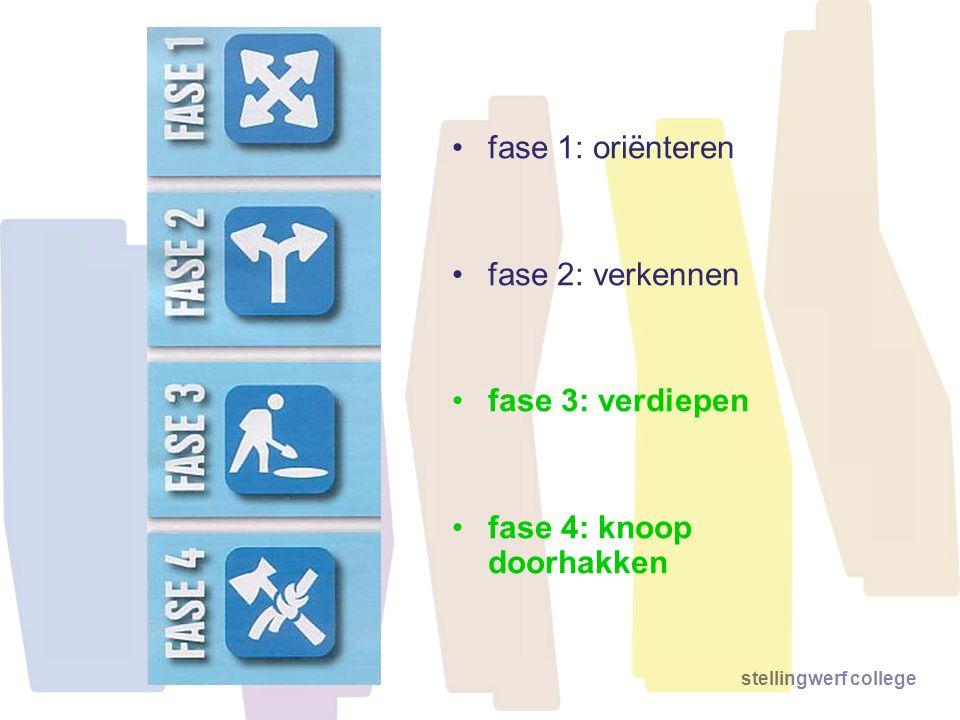 fase 1: oriënteren fase 2: verkennen fase 3: verdiepen fase 4: knoop doorhakken