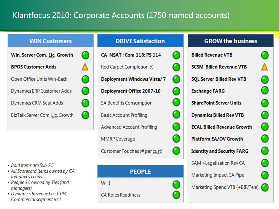 Klantfocus 2010: Corporate Accounts (1750 named accounts)
