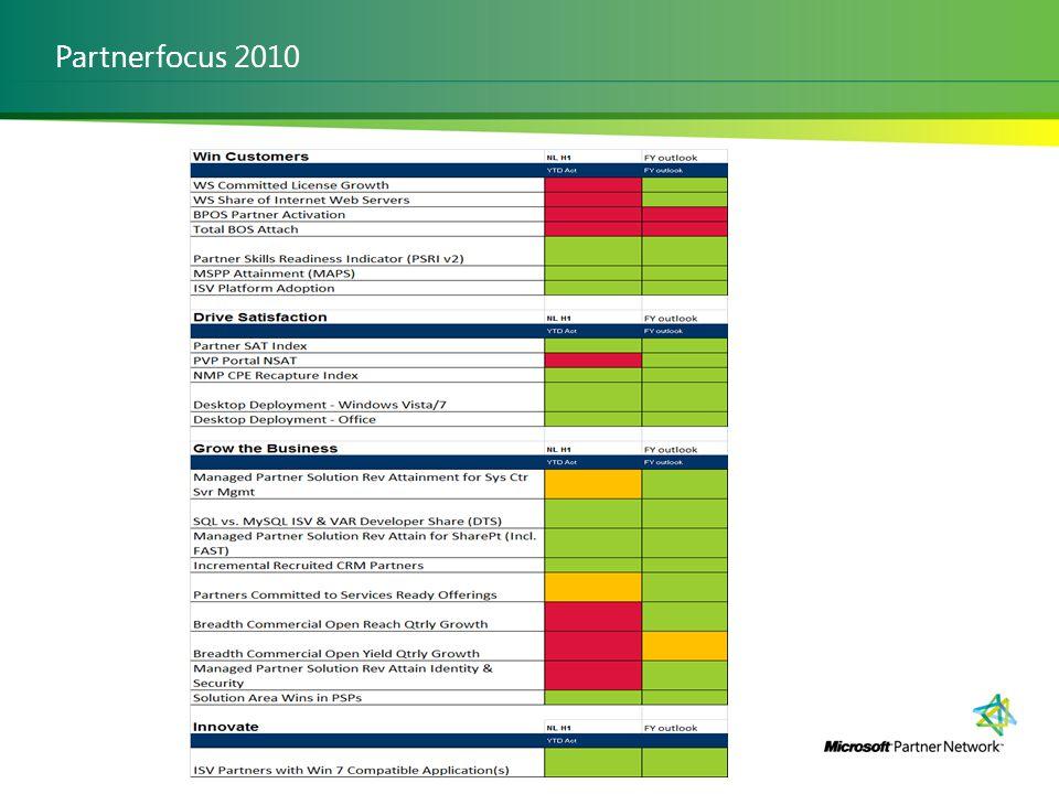 Partnerfocus 2010