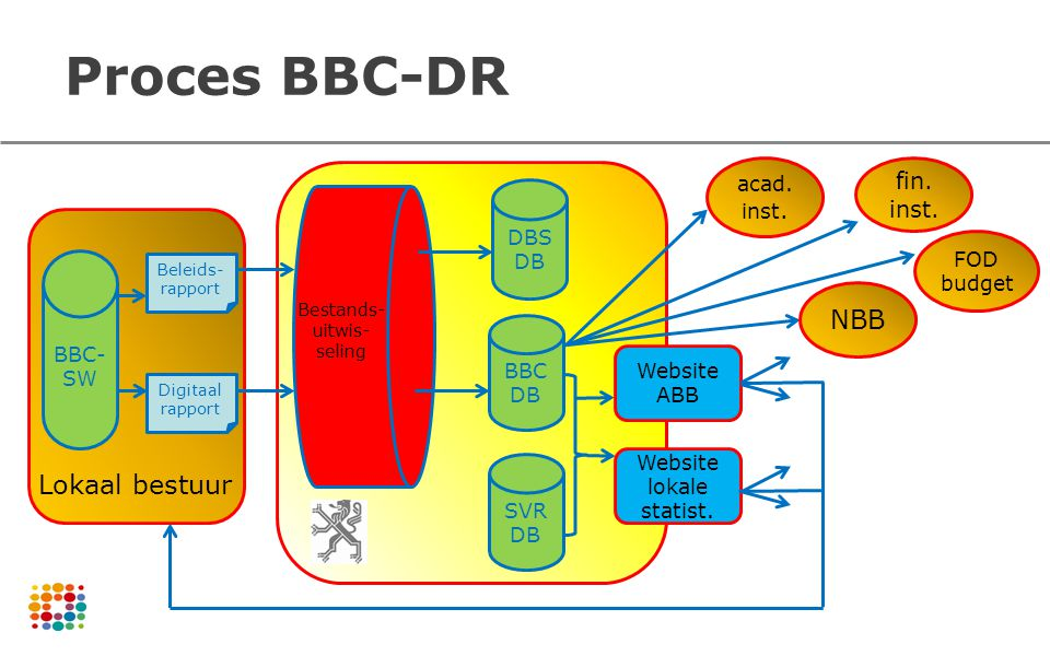 Proces BBC-DR NBB Lokaal bestuur fin. inst. acad. inst. DBS DB FOD