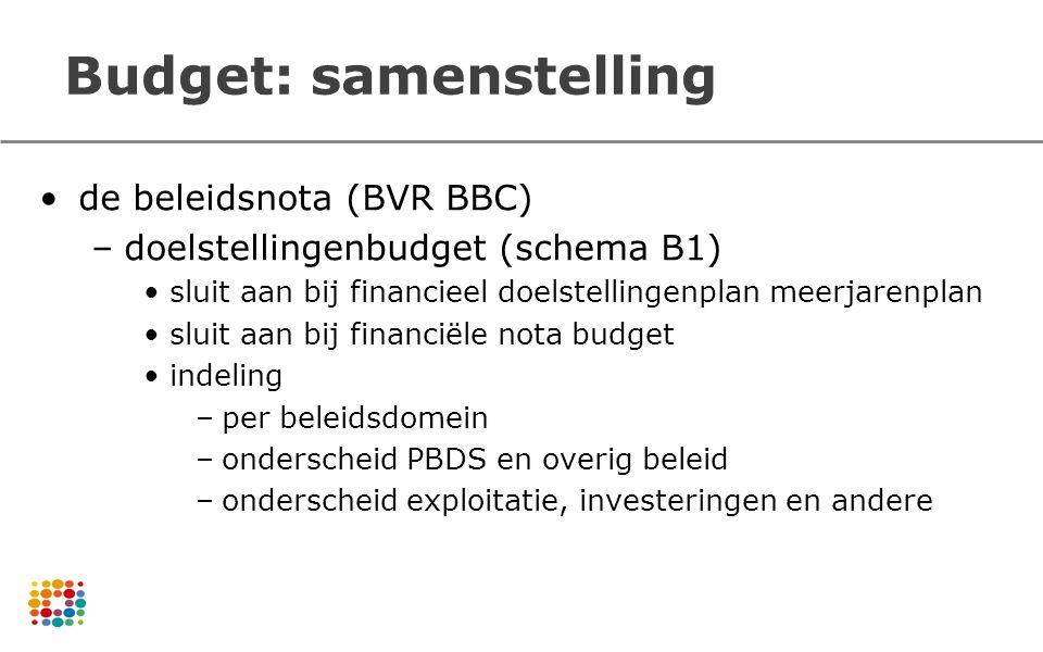 Budget: samenstelling