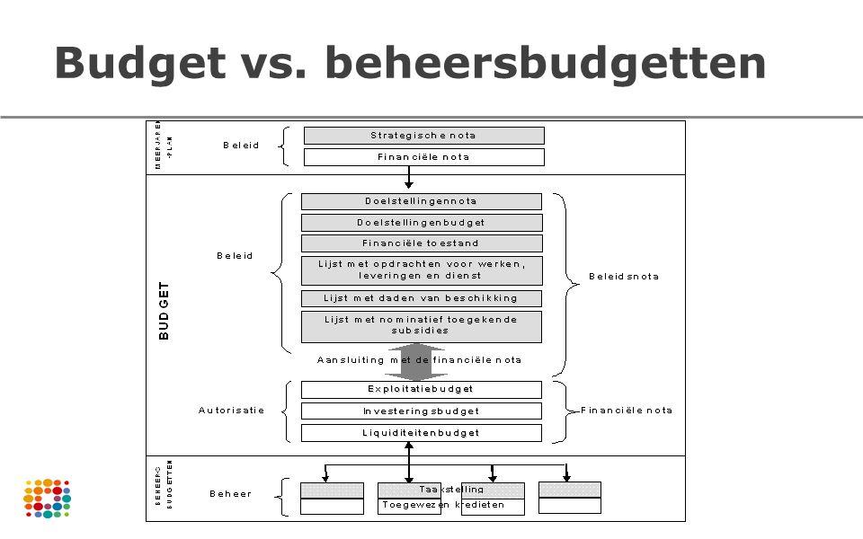 Budget vs. beheersbudgetten