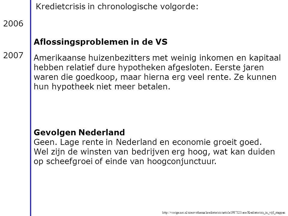 Kredietcrisis in chronologische volgorde:
