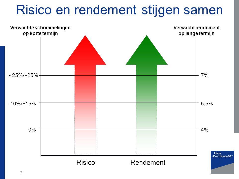 Risico en rendement stijgen samen