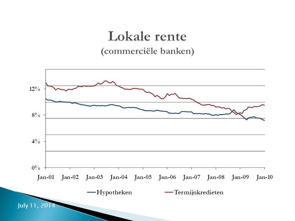 Lokale rente (commerciële banken)