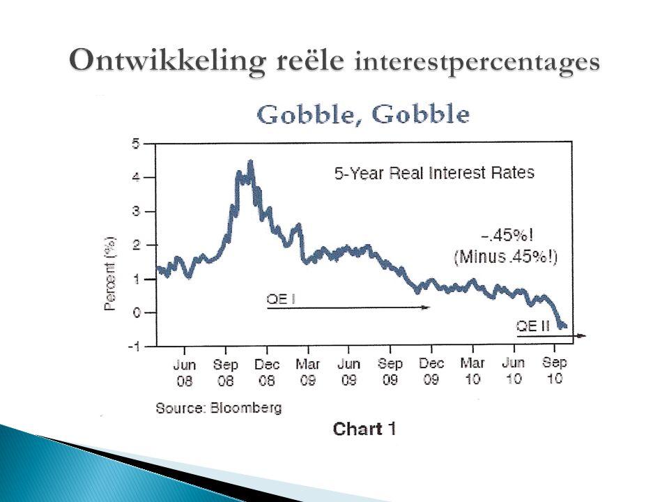 Ontwikkeling reële interestpercentages
