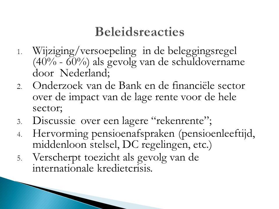 Beleidsreacties Wijziging/versoepeling in de beleggingsregel (40% - 60%) als gevolg van de schuldovername door Nederland;