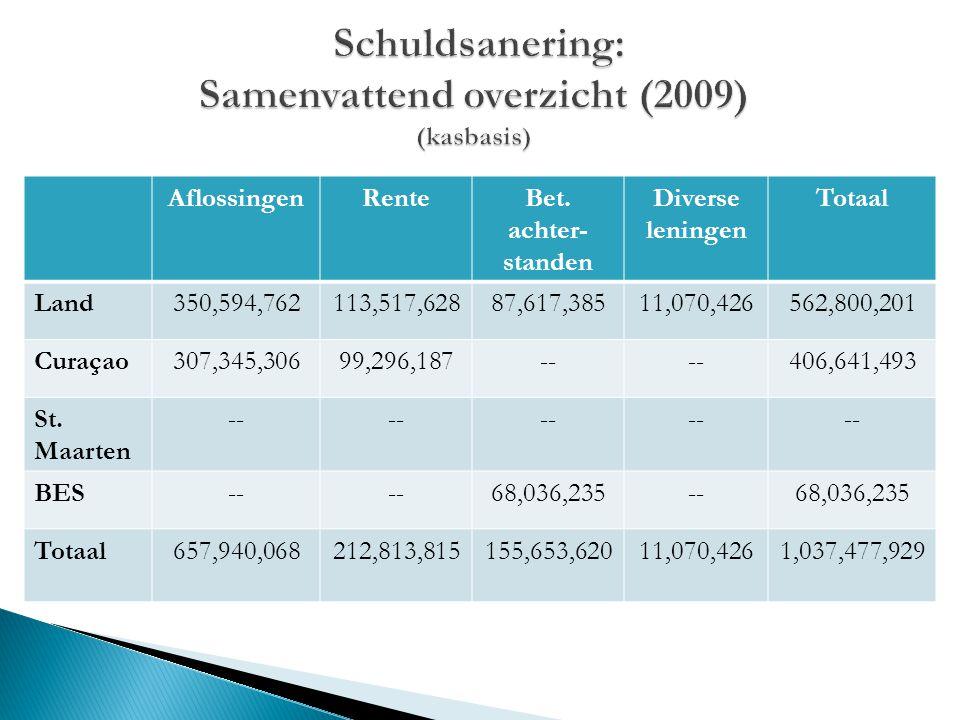 Schuldsanering: Samenvattend overzicht (2009) (kasbasis)