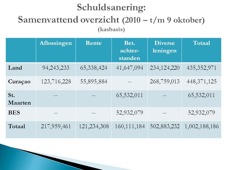 Schuldsanering: Samenvattend overzicht (2010 – t/m 9 oktober) (kasbasis)