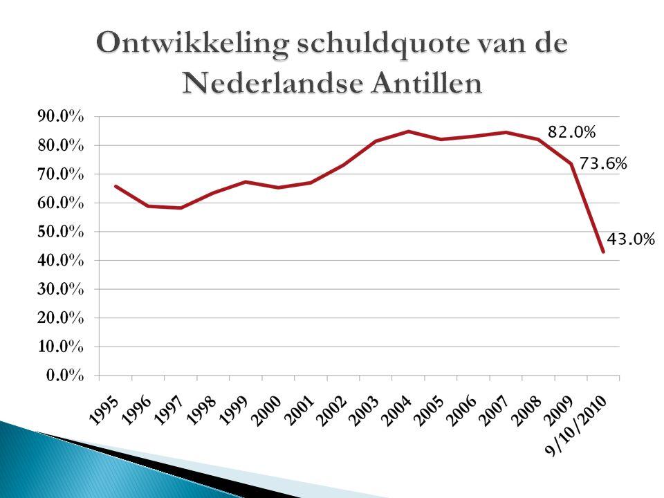 Ontwikkeling schuldquote van de Nederlandse Antillen