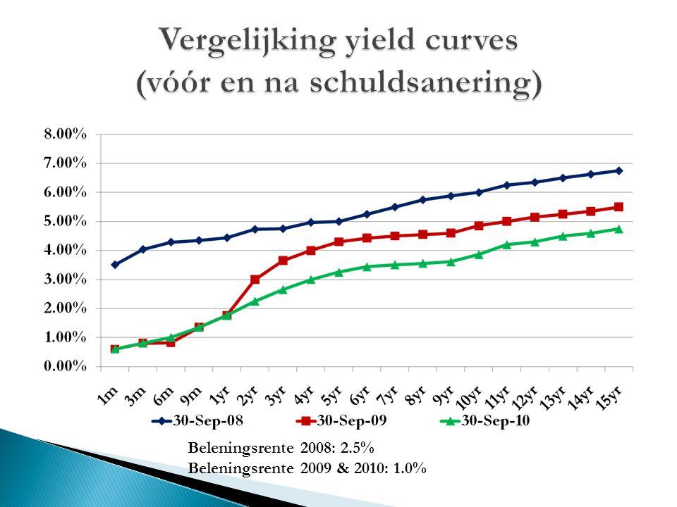 Vergelijking yield curves (vóór en na schuldsanering)