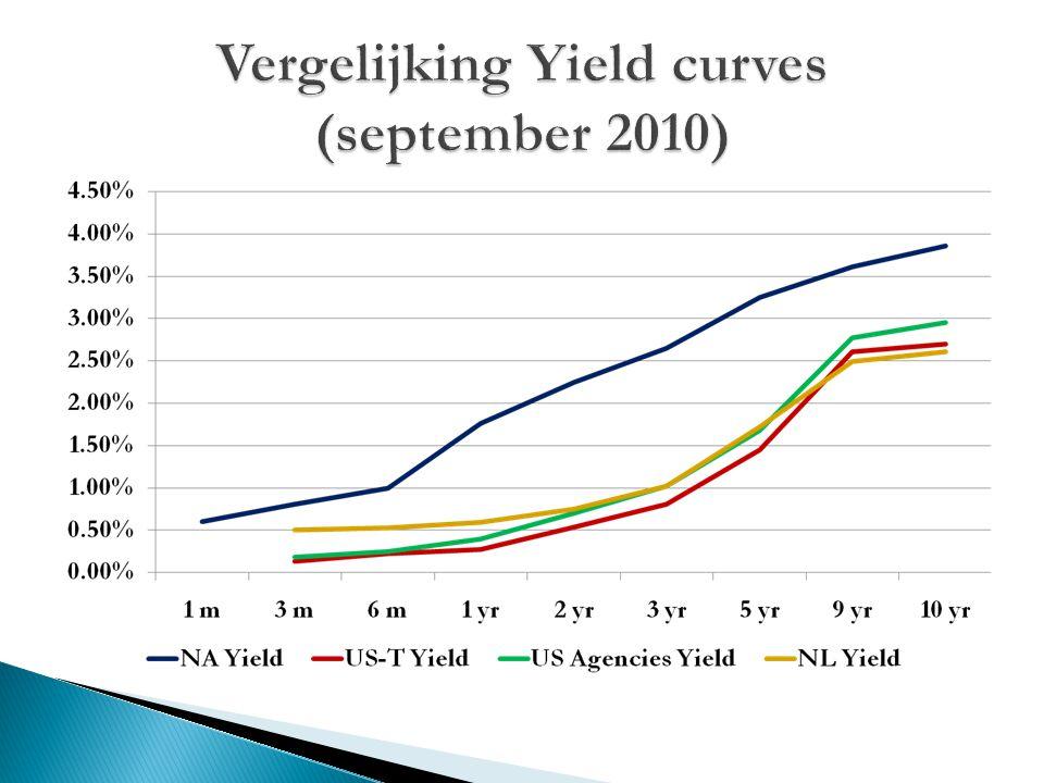 Vergelijking Yield curves (september 2010)