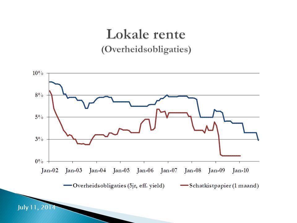 Lokale rente (Overheidsobligaties)