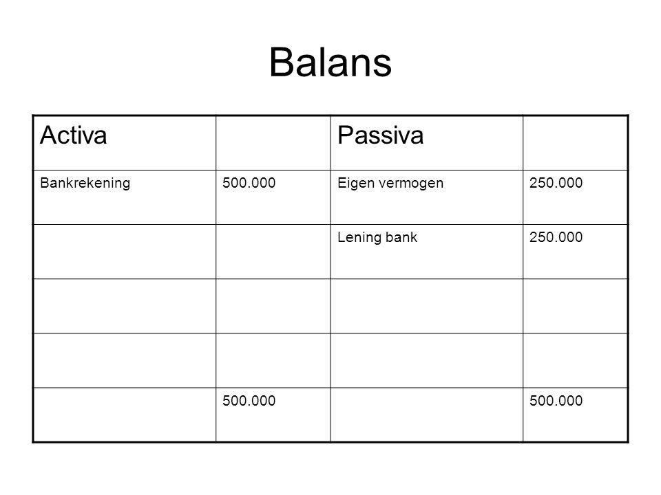 Balans Activa Passiva Bankrekening 500.000 Eigen vermogen 250.000