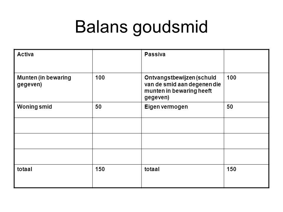 Balans goudsmid Activa Passiva Munten (in bewaring gegeven) 100