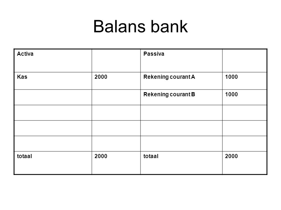 Balans bank Activa Passiva Kas 2000 Rekening courant A 1000