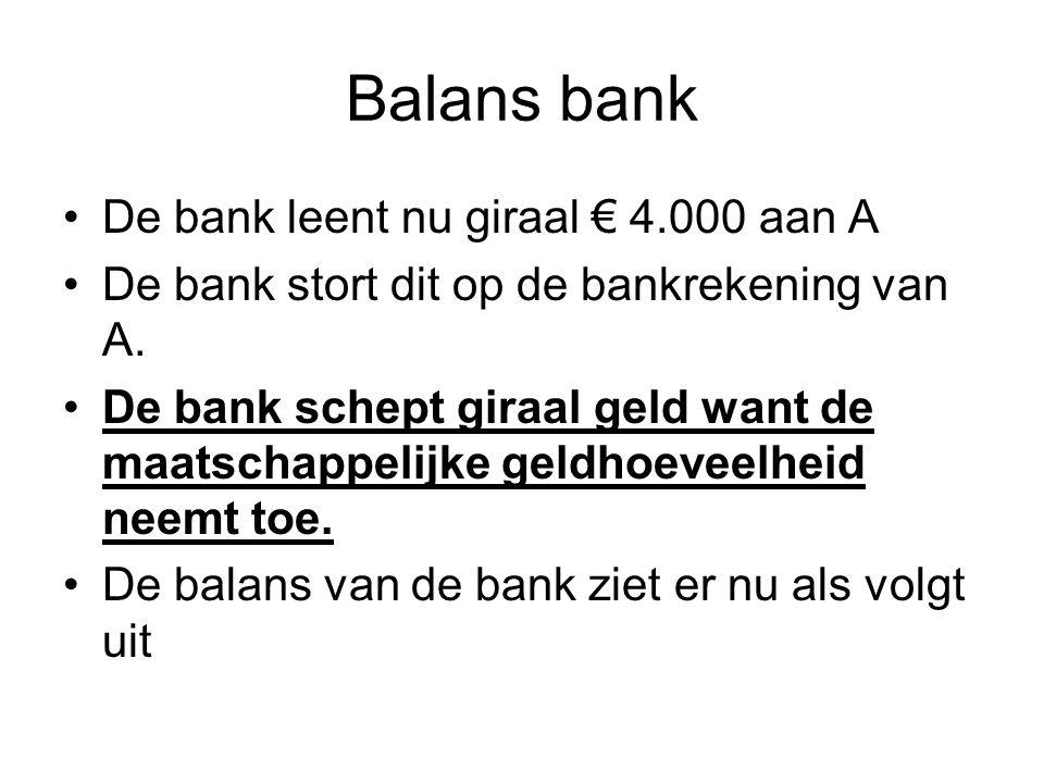 Balans bank De bank leent nu giraal € 4.000 aan A