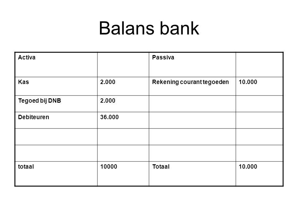 Balans bank Activa Passiva Kas 2.000 Rekening courant tegoeden 10.000