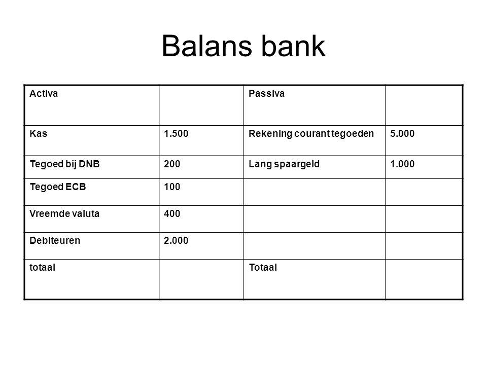 Balans bank Activa Passiva Kas 1.500 Rekening courant tegoeden 5.000