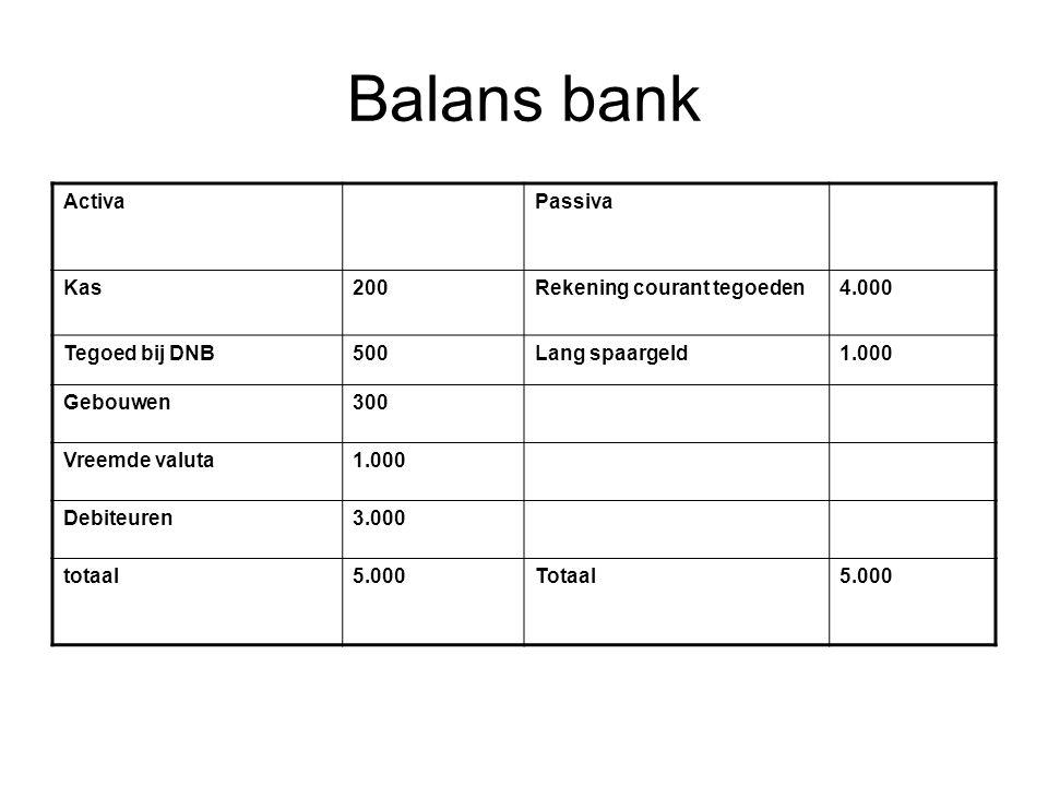 Balans bank Activa Passiva Kas 200 Rekening courant tegoeden 4.000
