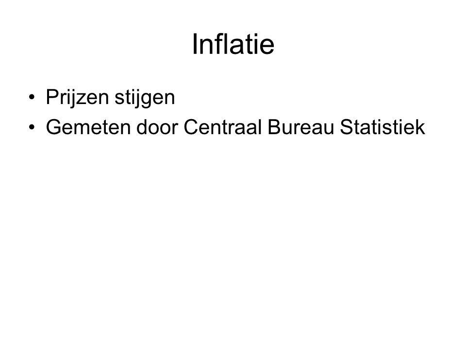 Inflatie Prijzen stijgen Gemeten door Centraal Bureau Statistiek