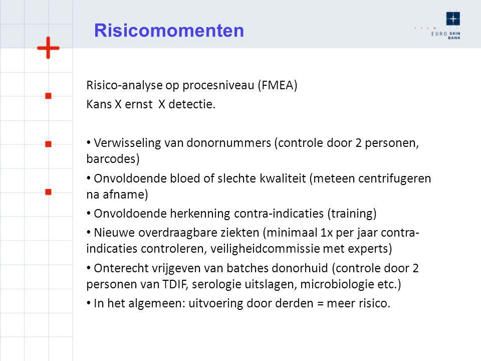 Risicomomenten Risico-analyse op procesniveau (FMEA)