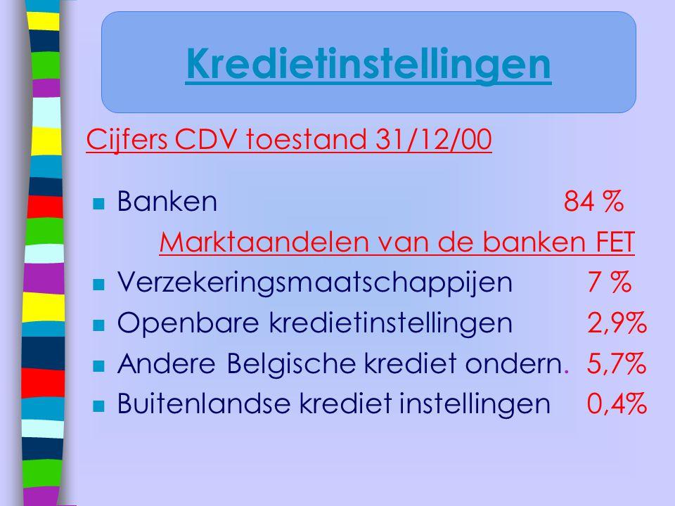 Kredietinstellingen Cijfers CDV toestand 31/12/00 Banken 84 %