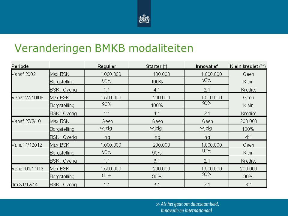 Veranderingen BMKB modaliteiten