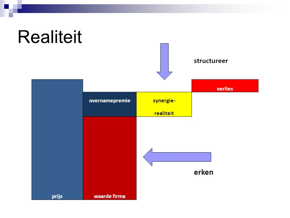 Realiteit erken structureer verlies overnamepremie synergie- realiteit