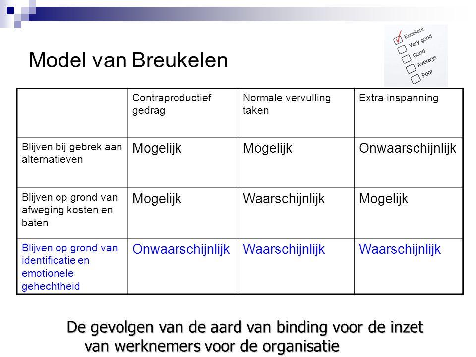 Model van Breukelen Contraproductief gedrag. Normale vervulling taken. Extra inspanning. Blijven bij gebrek aan alternatieven.