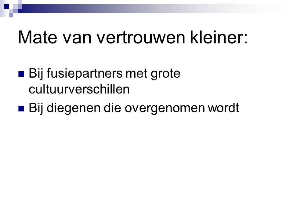 Mate van vertrouwen kleiner: